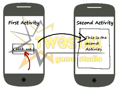 ایجاد یک Activity (جلسه سوم)